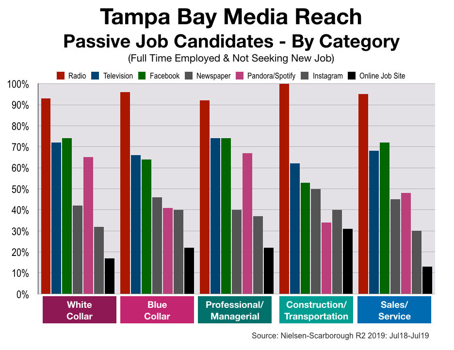 Recruitment Advertising In Tampa: Job Category