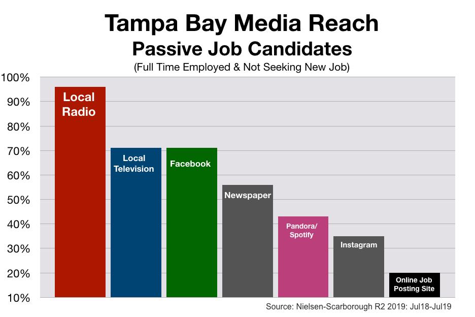 Recruitment Advertising In Tampa Passive Job Seekers