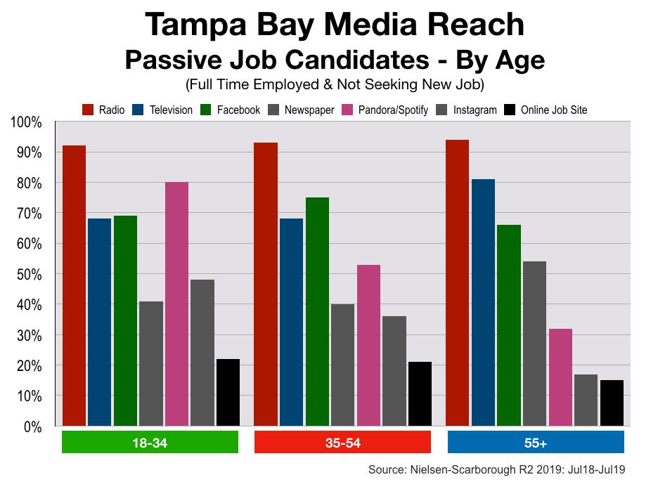 Recruitment Advertising Tampa Bay Age Segments