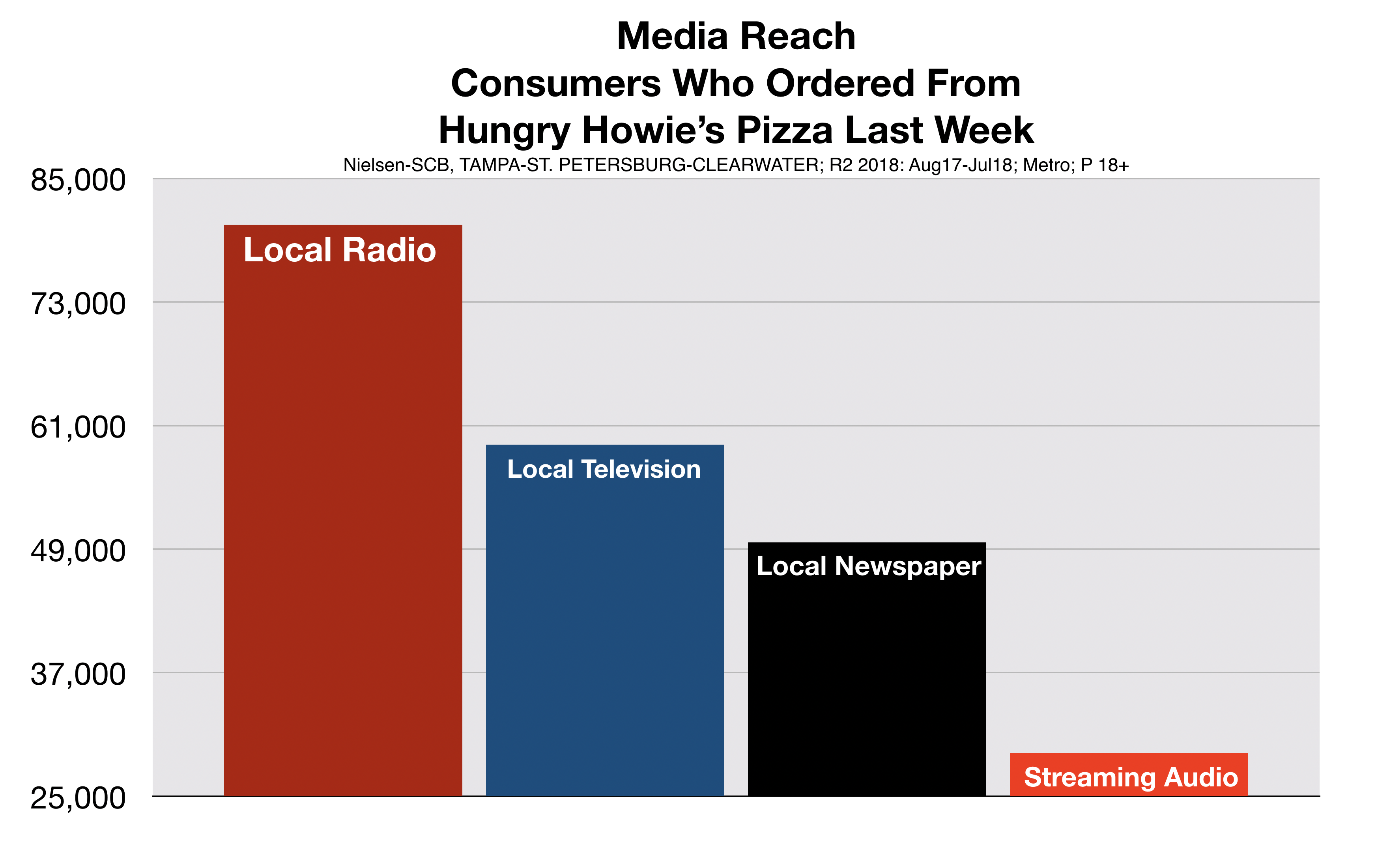 Hungry Howie's Customers Listen to Tampa Radio