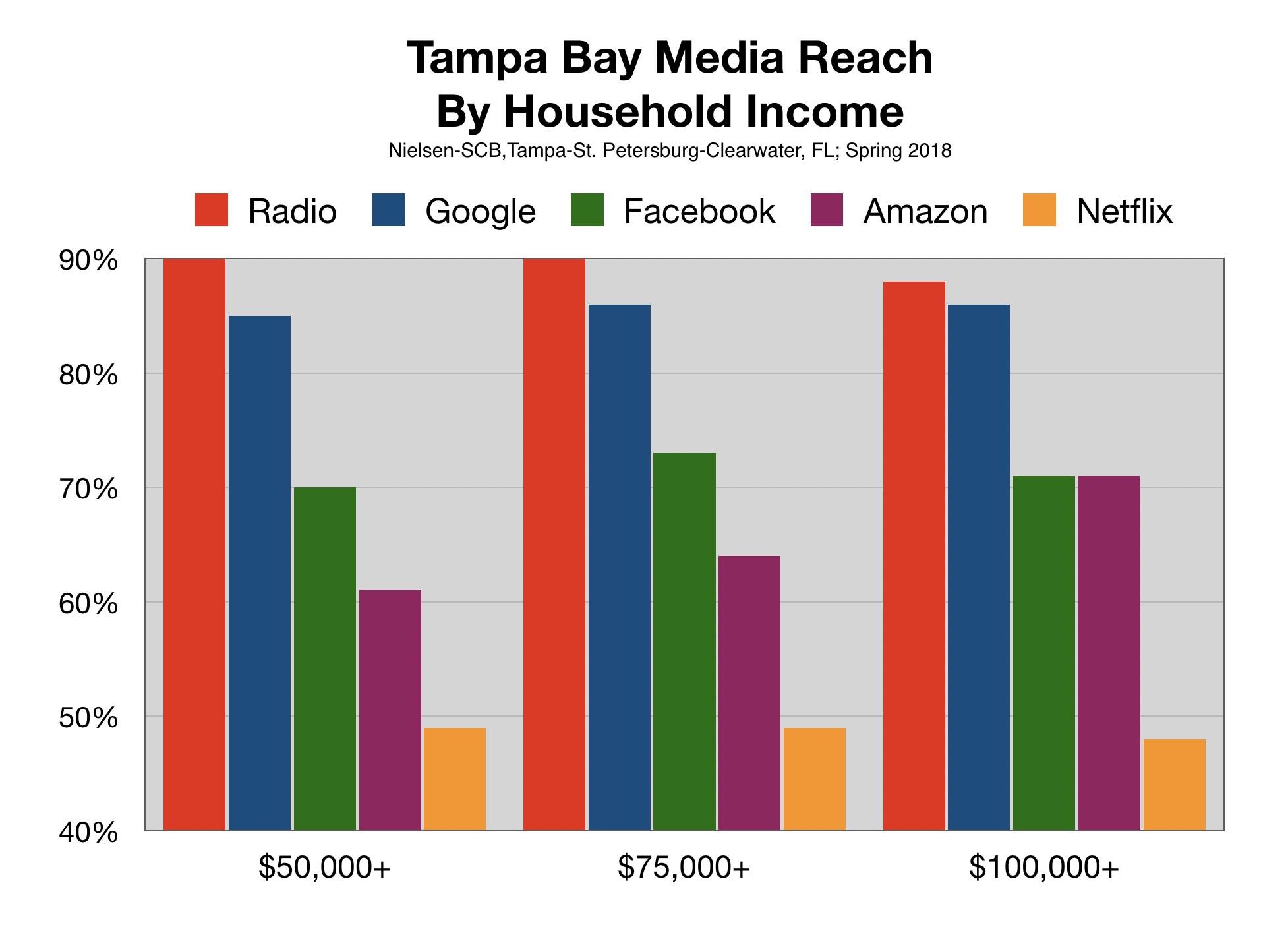 Advertise In Tampa Bay Online Digital
