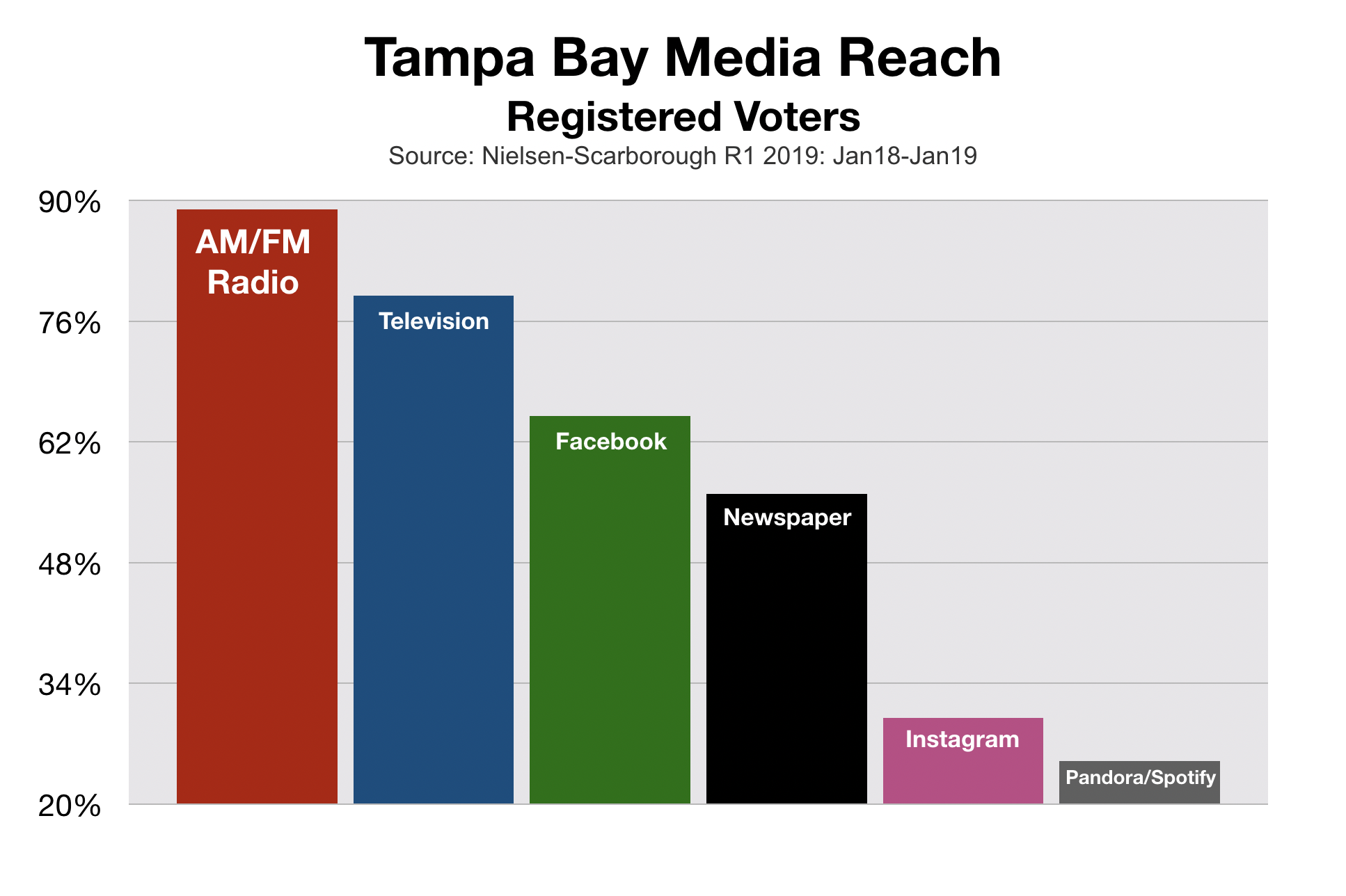 Political Advertising Tampa Bay Media Reach