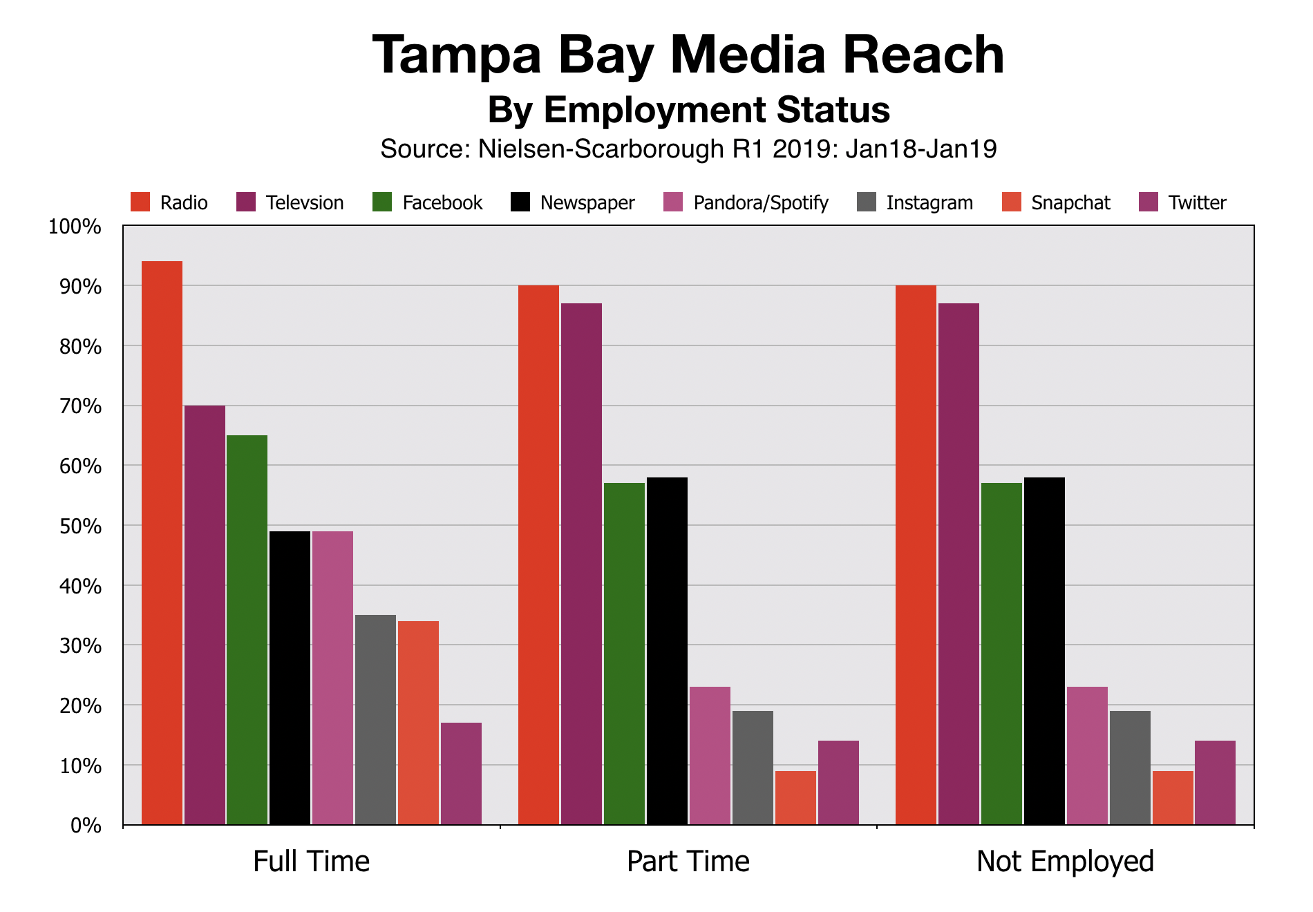 Tampa Bay Media Reach By Employment Status