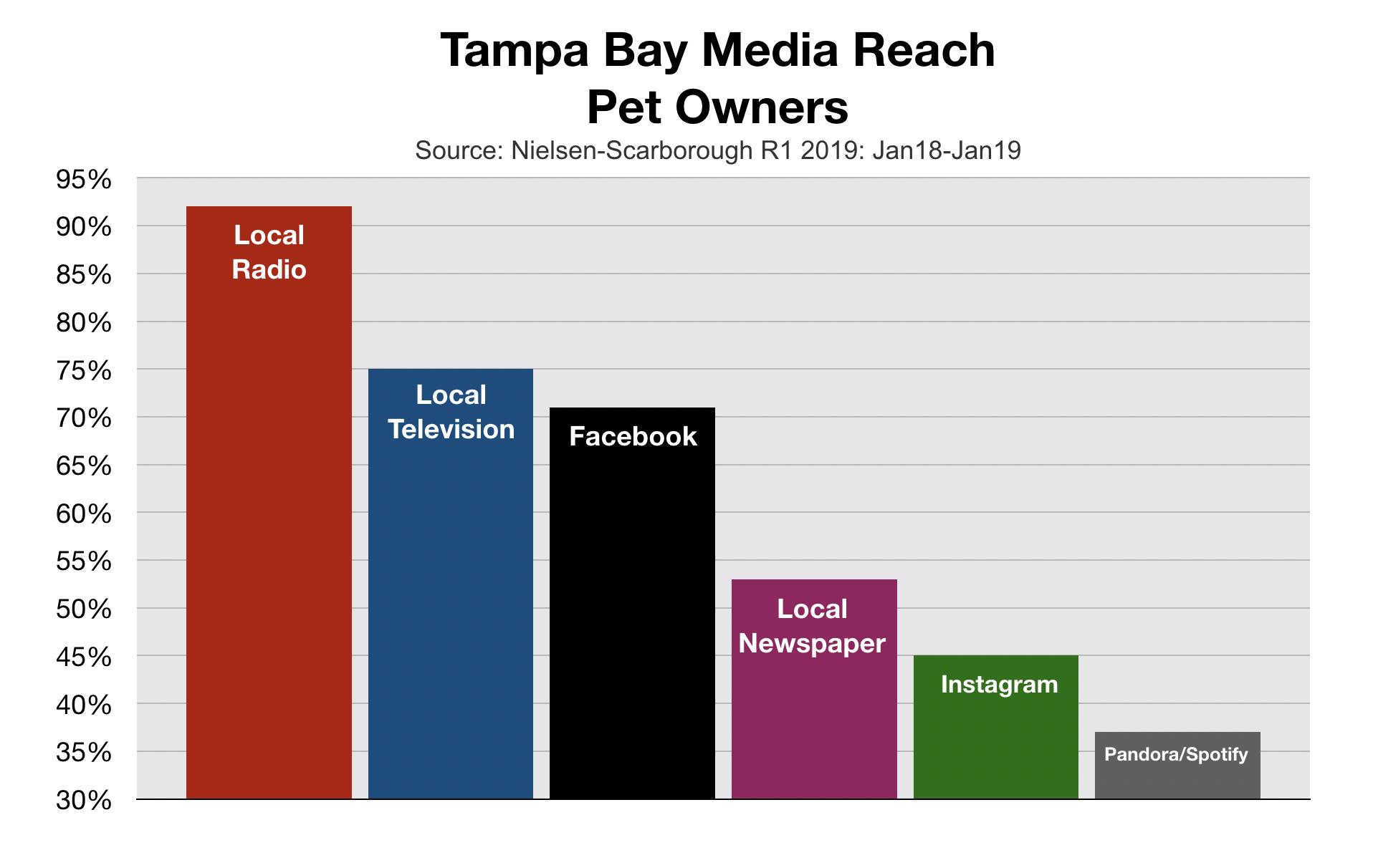 Tampa Bay Advertising Media Reach Pet Owners