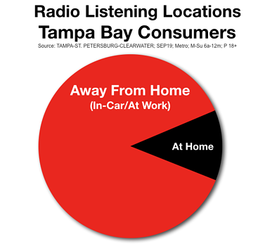 Tampa Radio Listening Locations