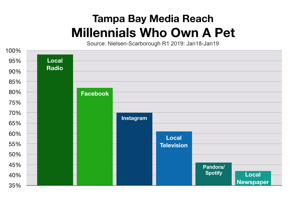Marketing to Tampa Bay Millennial Pet Owners
