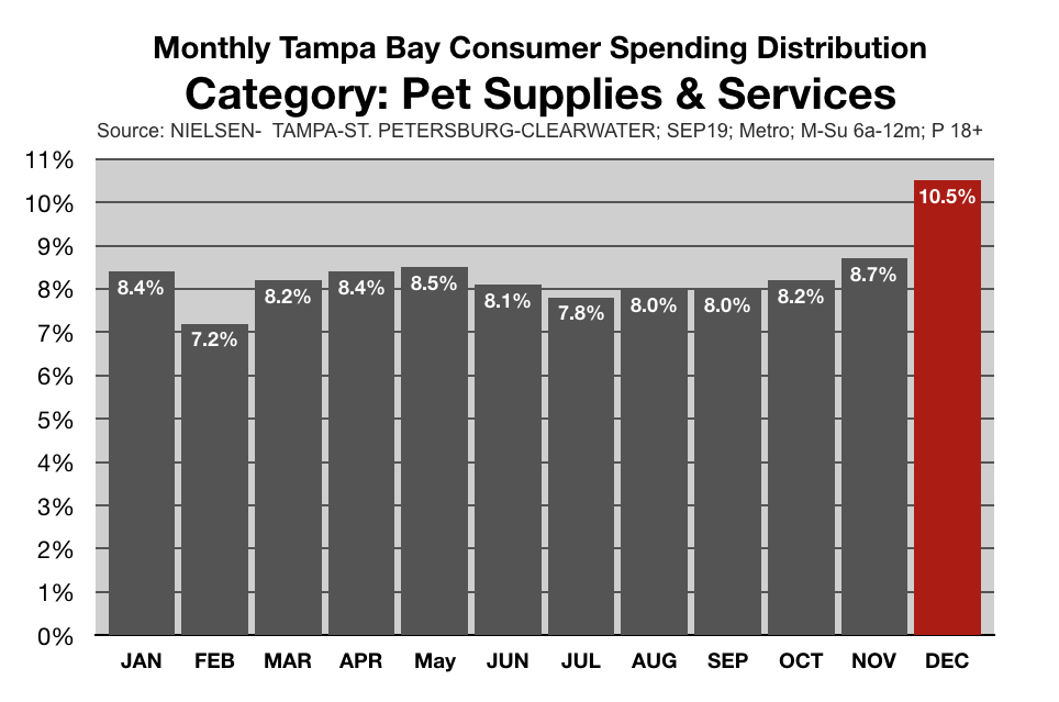 Marketing To Tampa Bay Pet Owners