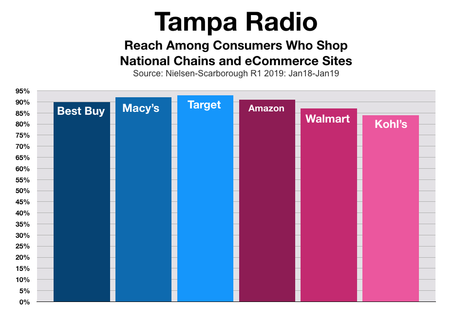 Advertise on Tampa Radio Rach Among National Chain Retailers