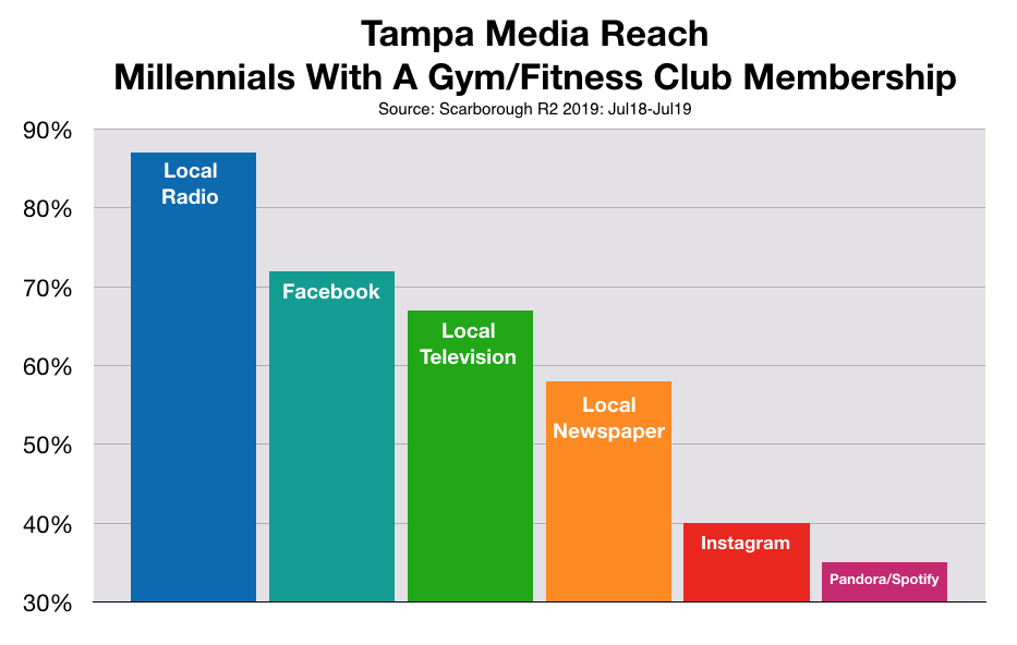 Marketing To Millennials In Tampa: Gym Memberships