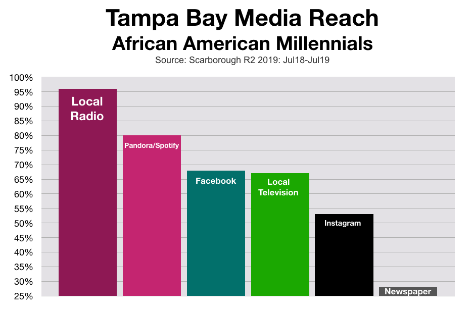 Advertise In Tampa: African American Millennials
