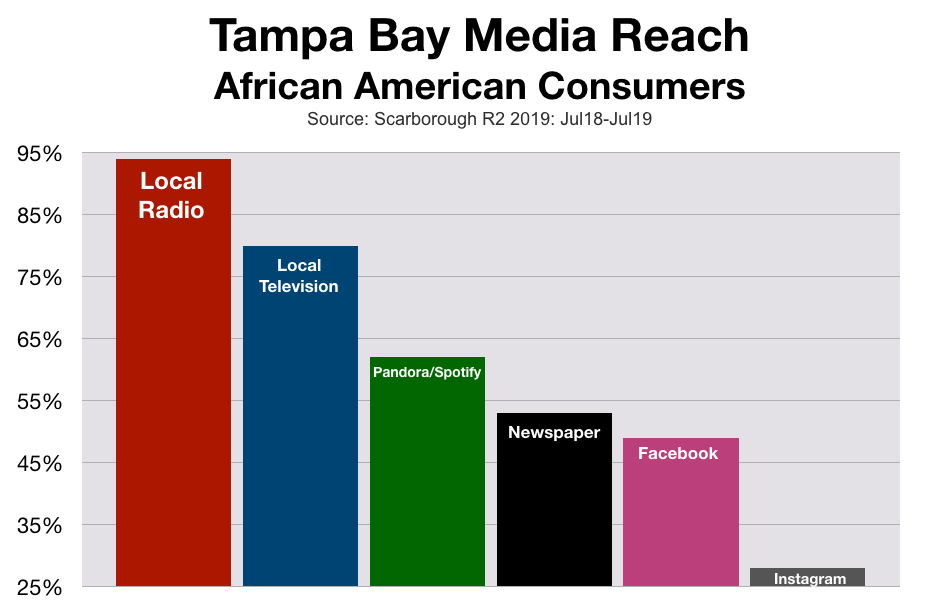 Marketing To Black Consumers in Tampa