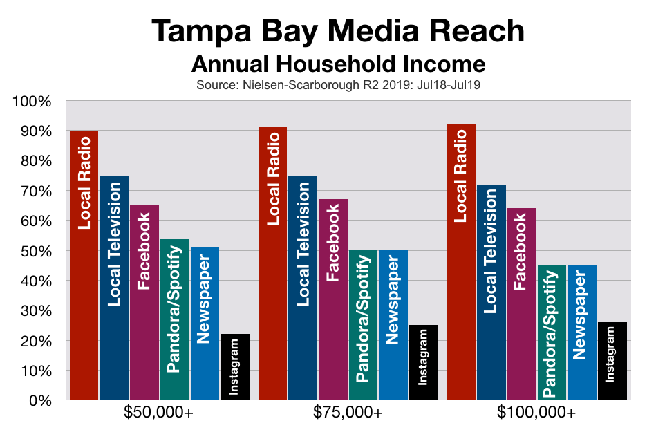 Advertise In Tampa Bay: Household Income