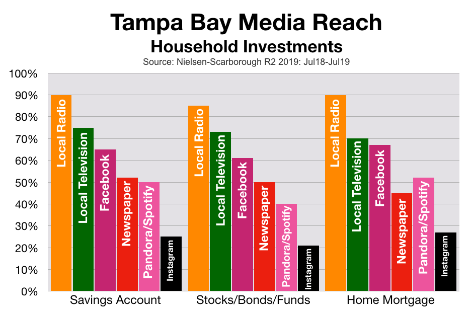 Advertising In Tampa: Financial
