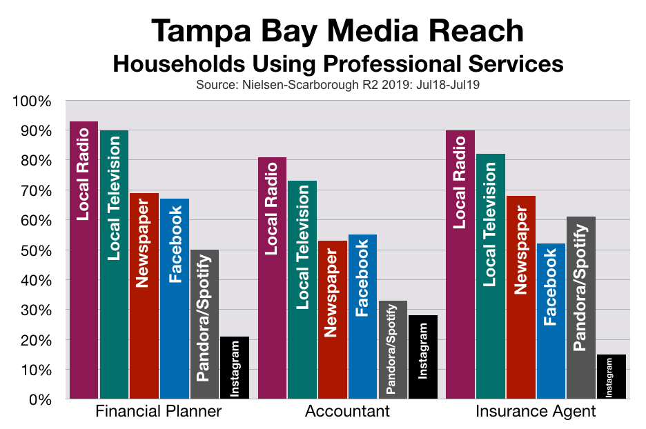 Advertising and Marketing In Tampa: Financial Services