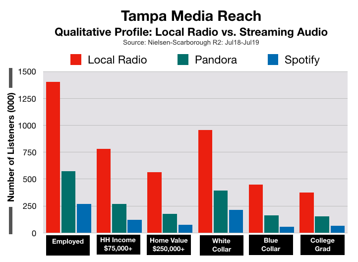 Advertising In Tampa Bay: Pandora and Spotify