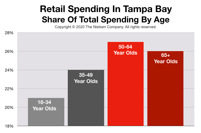 Advertising In Tampa: Retail Spending By Age