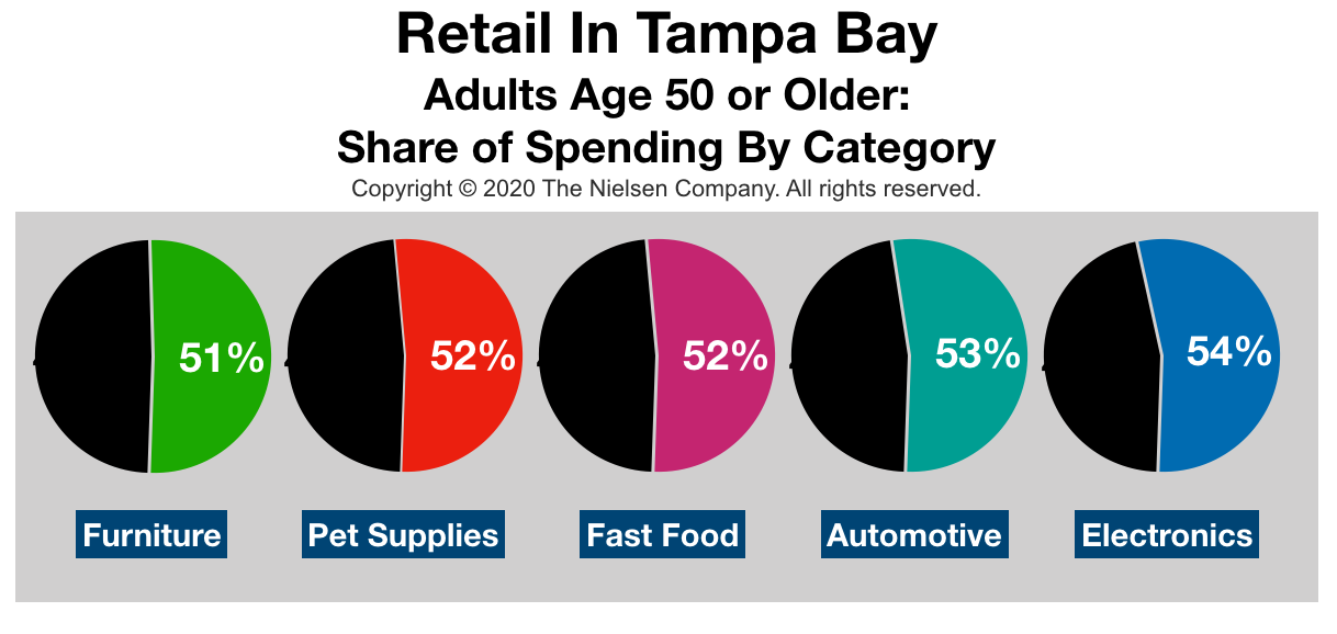 Advertise In Tampa Bay: Retail Spending By Categroy