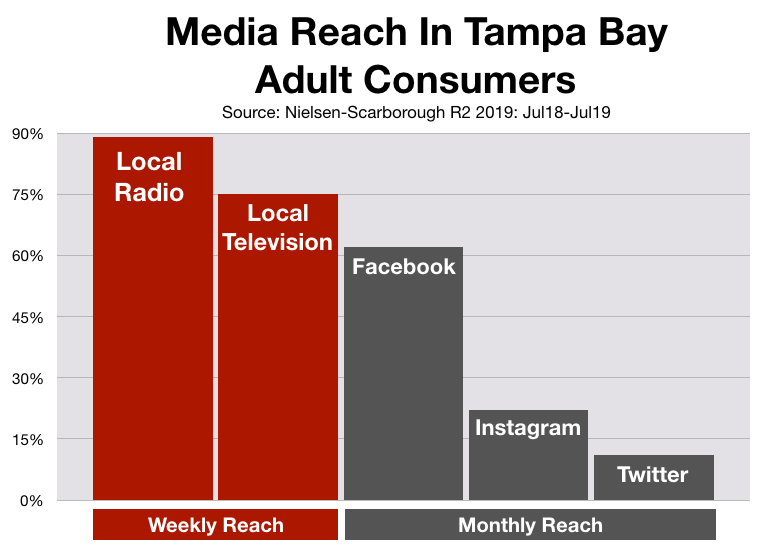 Advertising In Tampa: Social Media