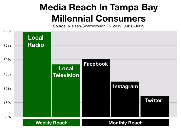 Advertise In Tampa: Social Media Millennials