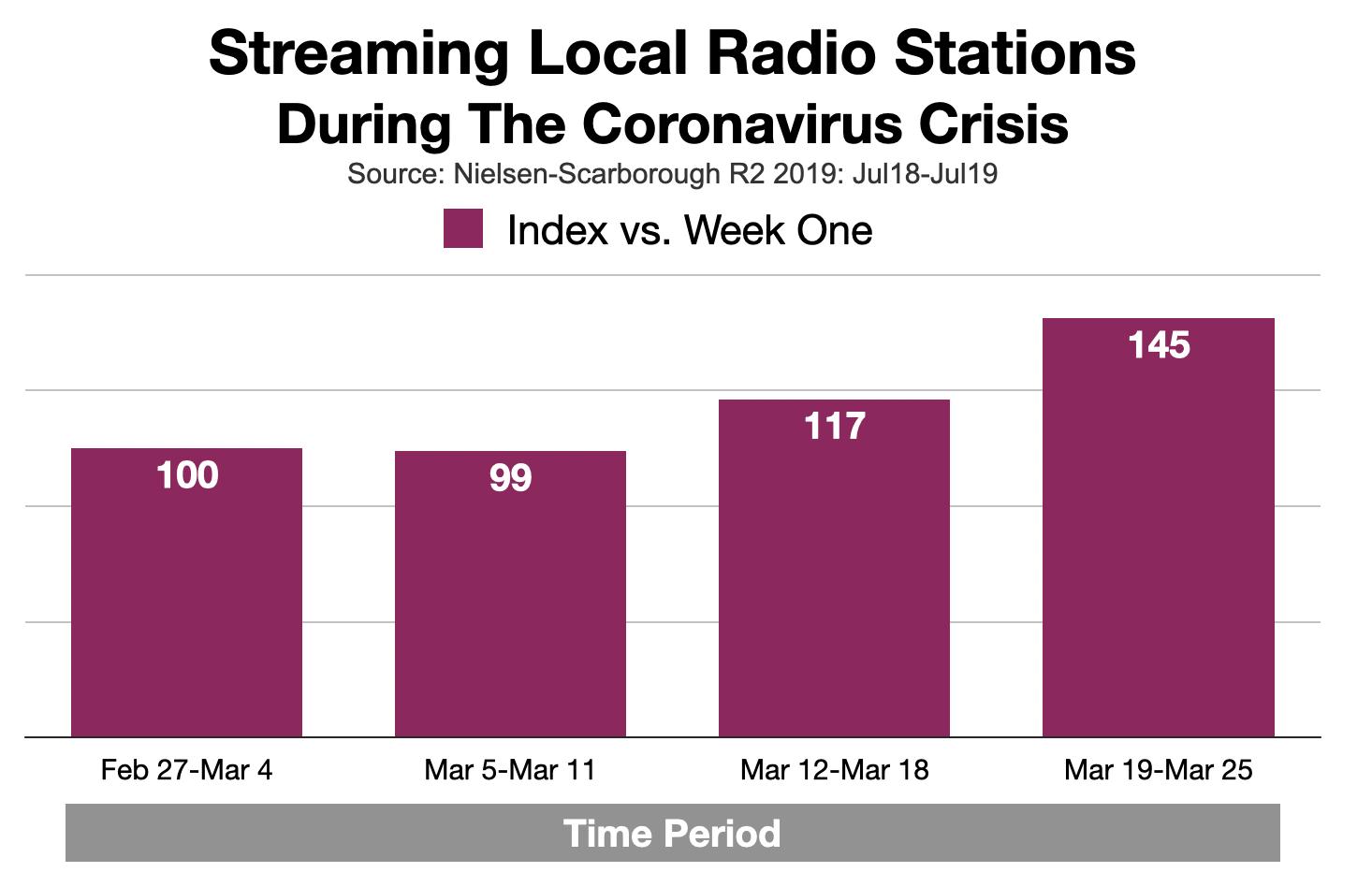 Advertising on Tampa Radio: Audio Streaming