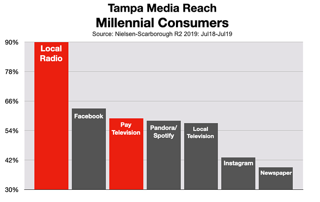 Advertising on Cable TV: Millennials in Tampa