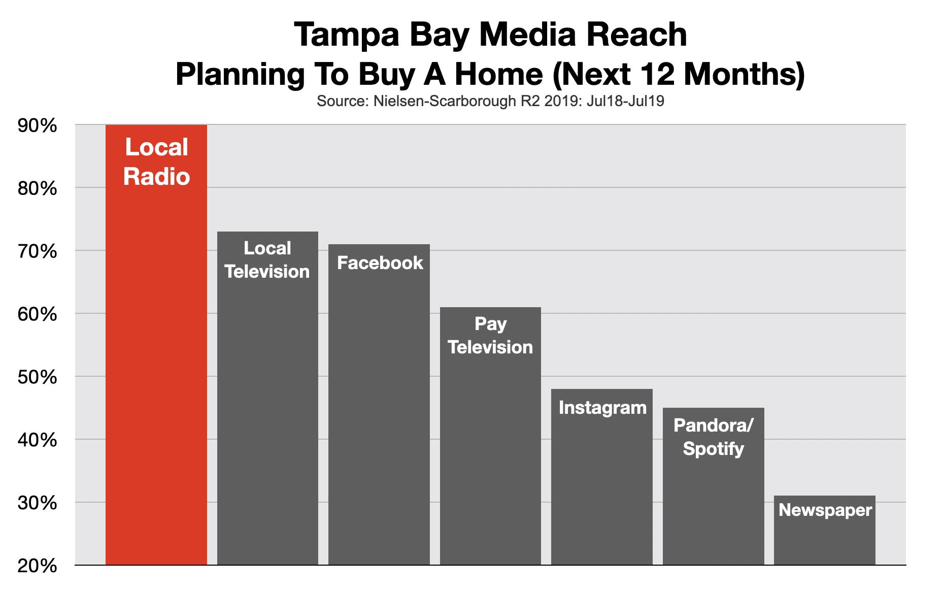 Advertising On Tampa Radio: Real Estate