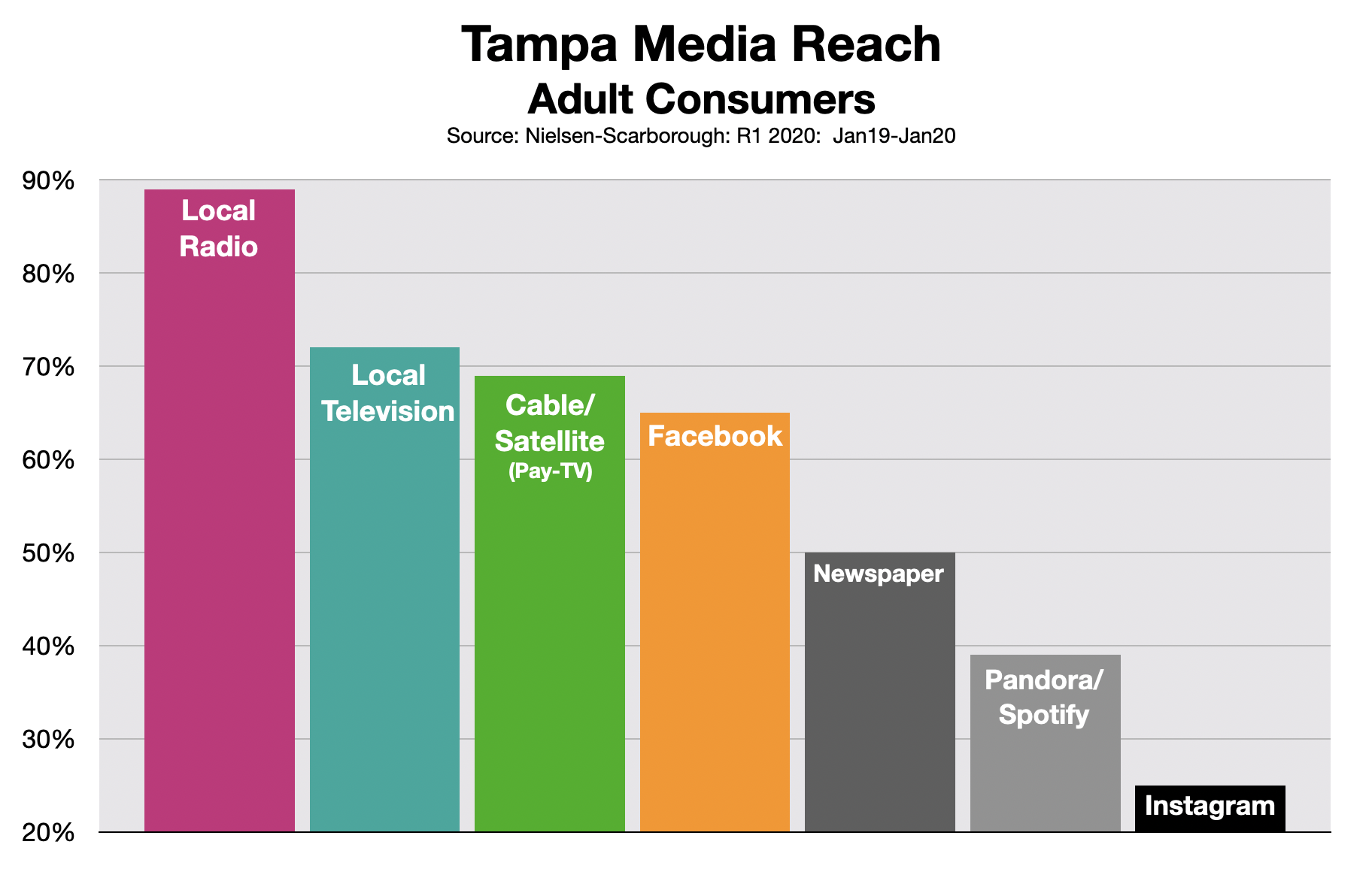 Advertising In Tampa: Media Reach 0620