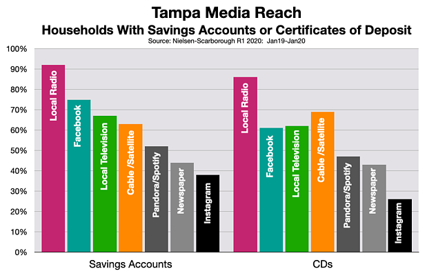 Advertising In Tampa Bay: Banks & Credit Unions