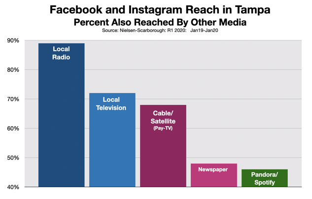 Social Media Advertising: Tampa Bay