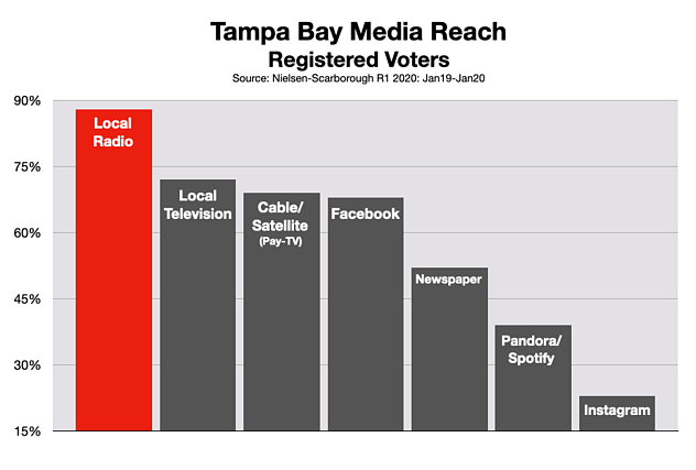 Advertising On Tampa Radio: Political Rate Card