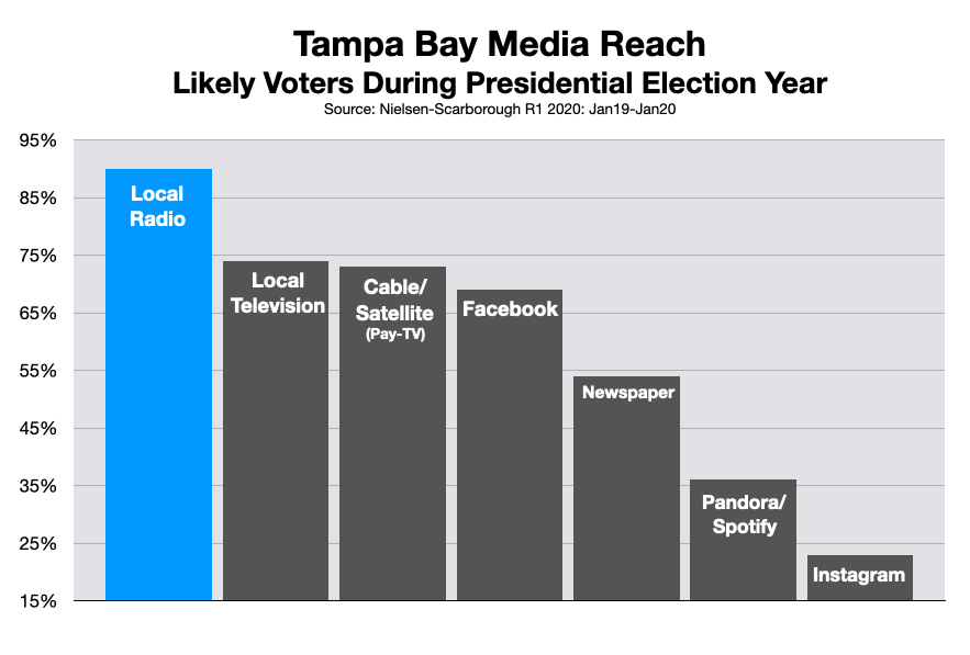 Advertising In Tampa Bay: Candidates and Issues