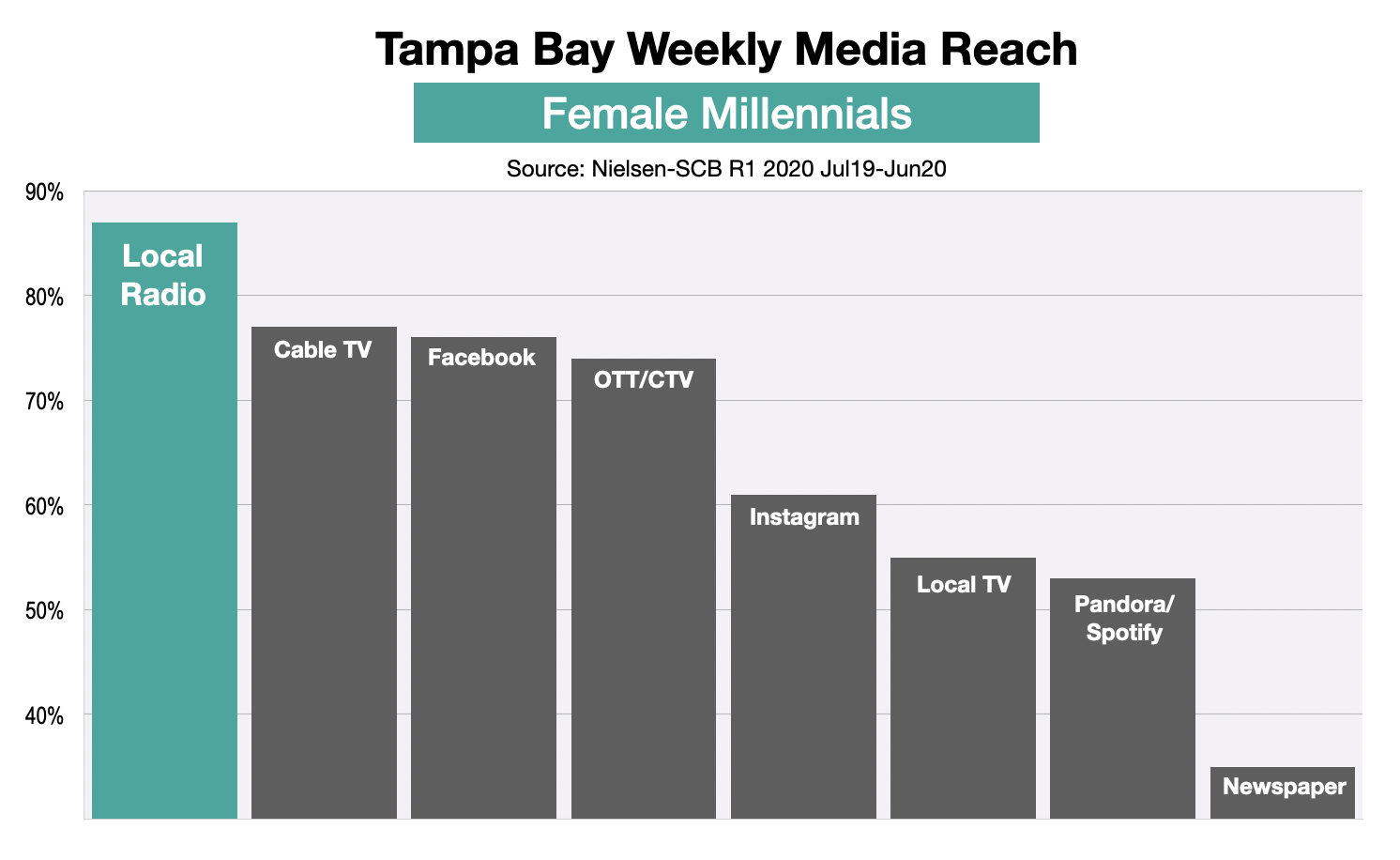 Advertise To Women In Tampa Bay