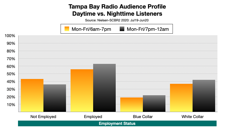 Advertise On Tampa Radio At Night: Employment
