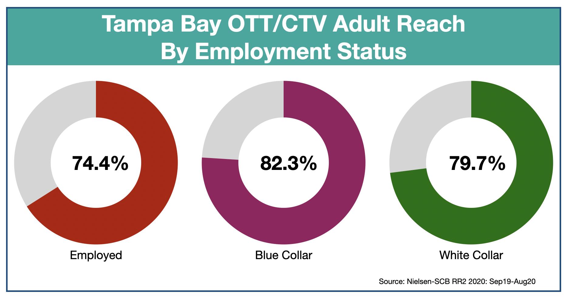 Advertise In Tampa: OTT & CTV employment status