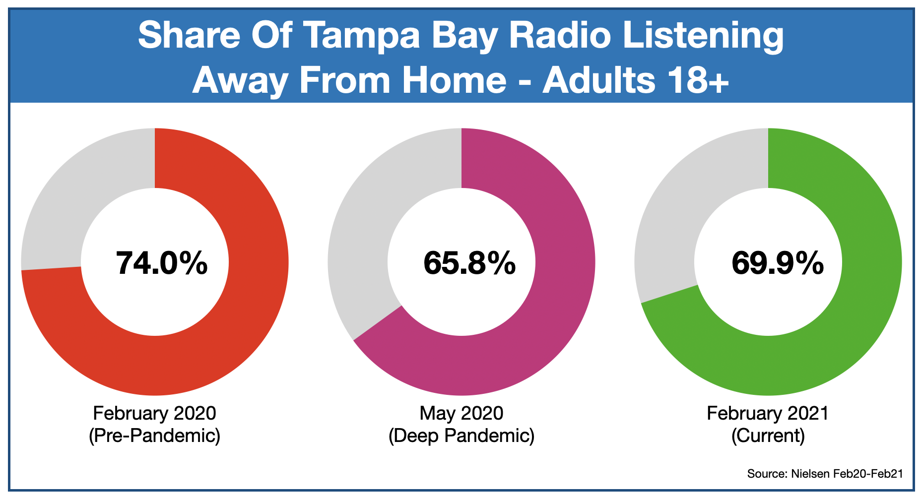 Advertising On Tampa Radio: Listening Locations
