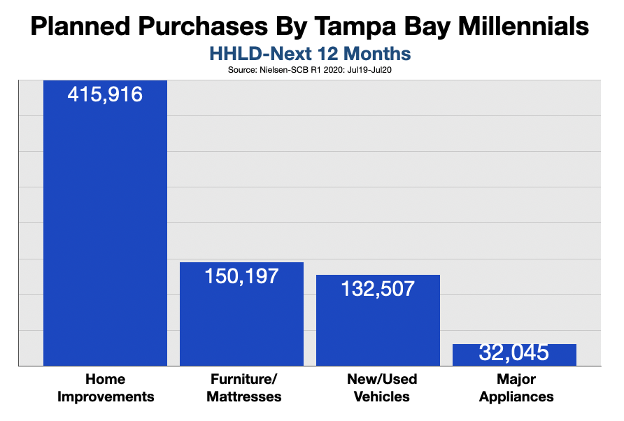 Advertise In Tampa Bay: Millennials 2021