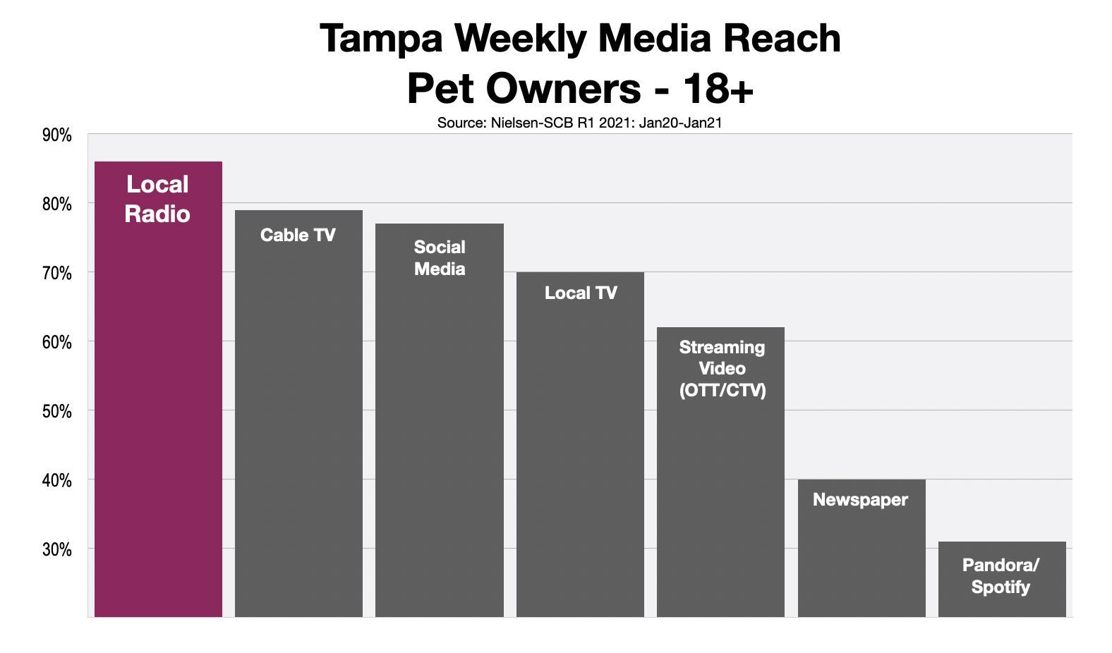 Advertise To Pet Owners in Tampa