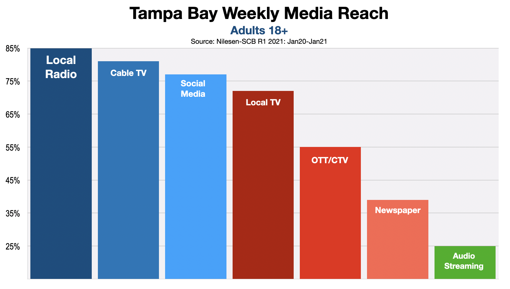 Online Advertising Options In Tampa Bay
