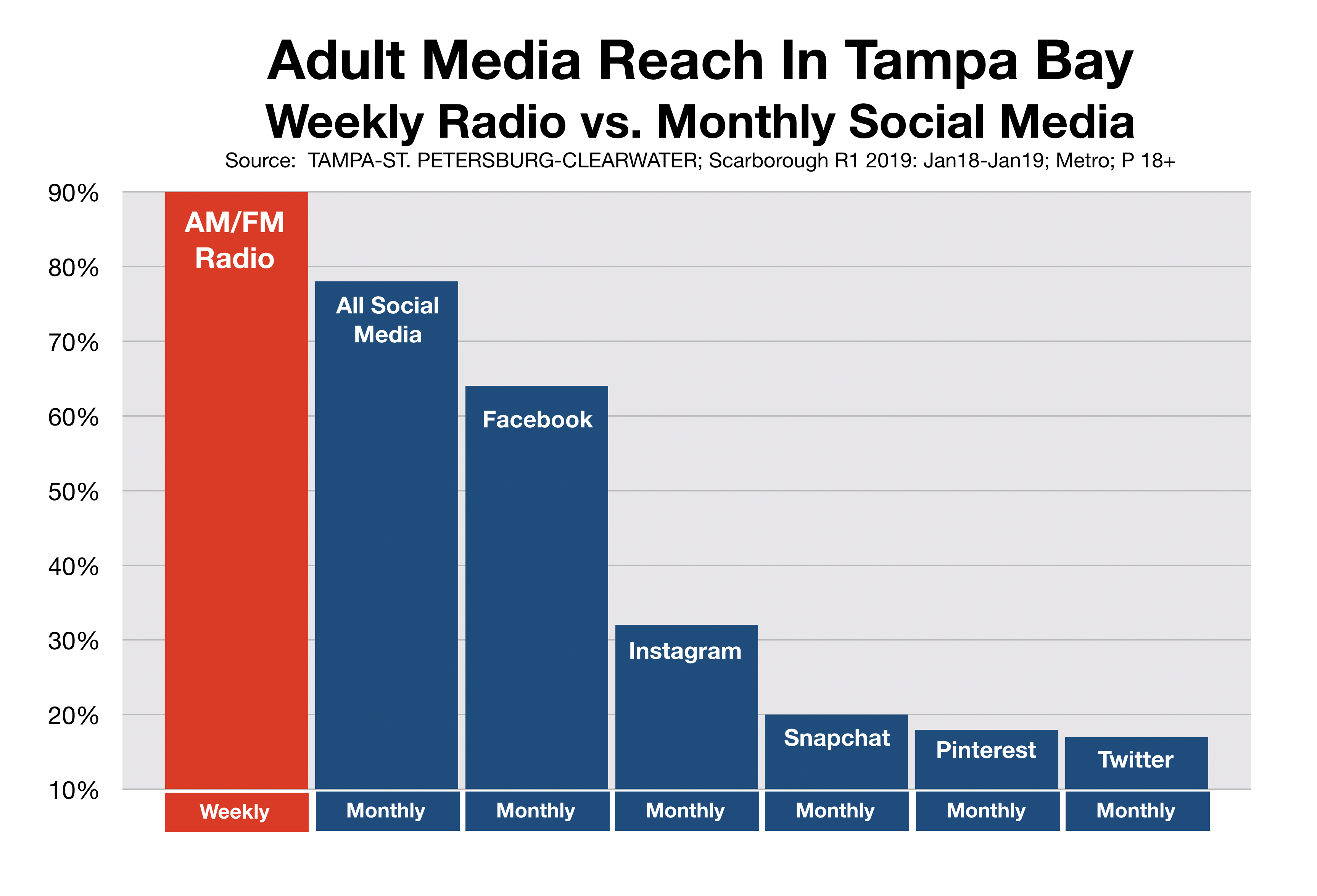 Social Media Advertising Reach Tampa Bay