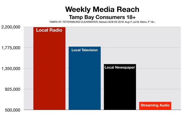 Tampa Bay Advertising Media Reach