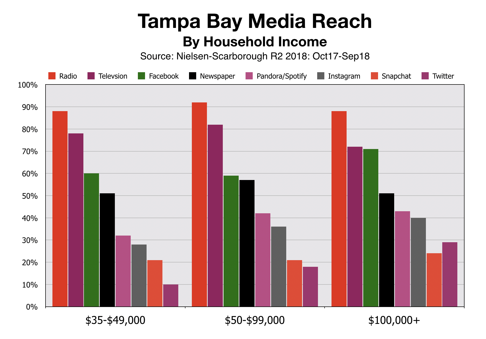Tampa Bay Media Reach By Income