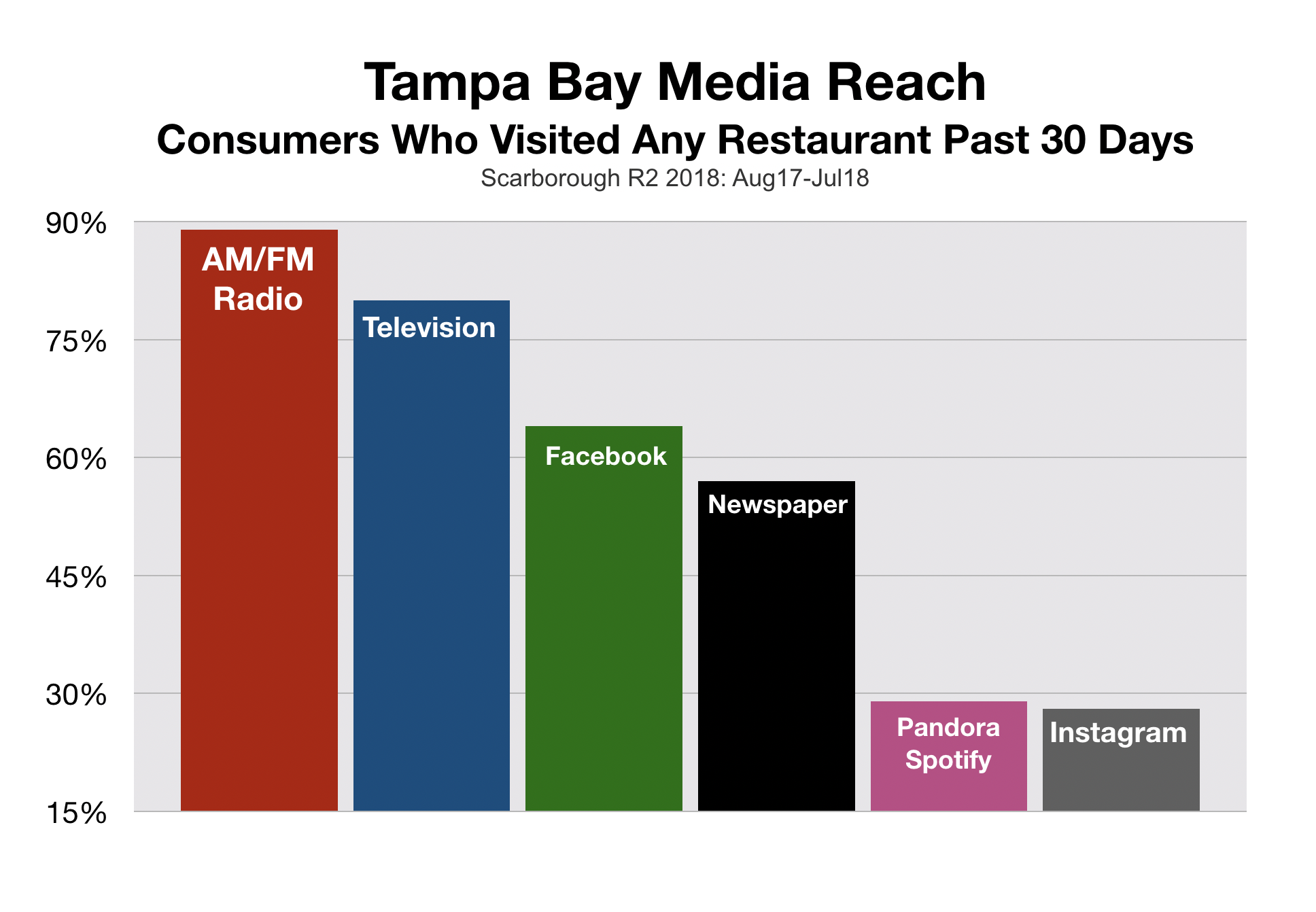 Tampa Bay Restaurant Marketing Media Reach