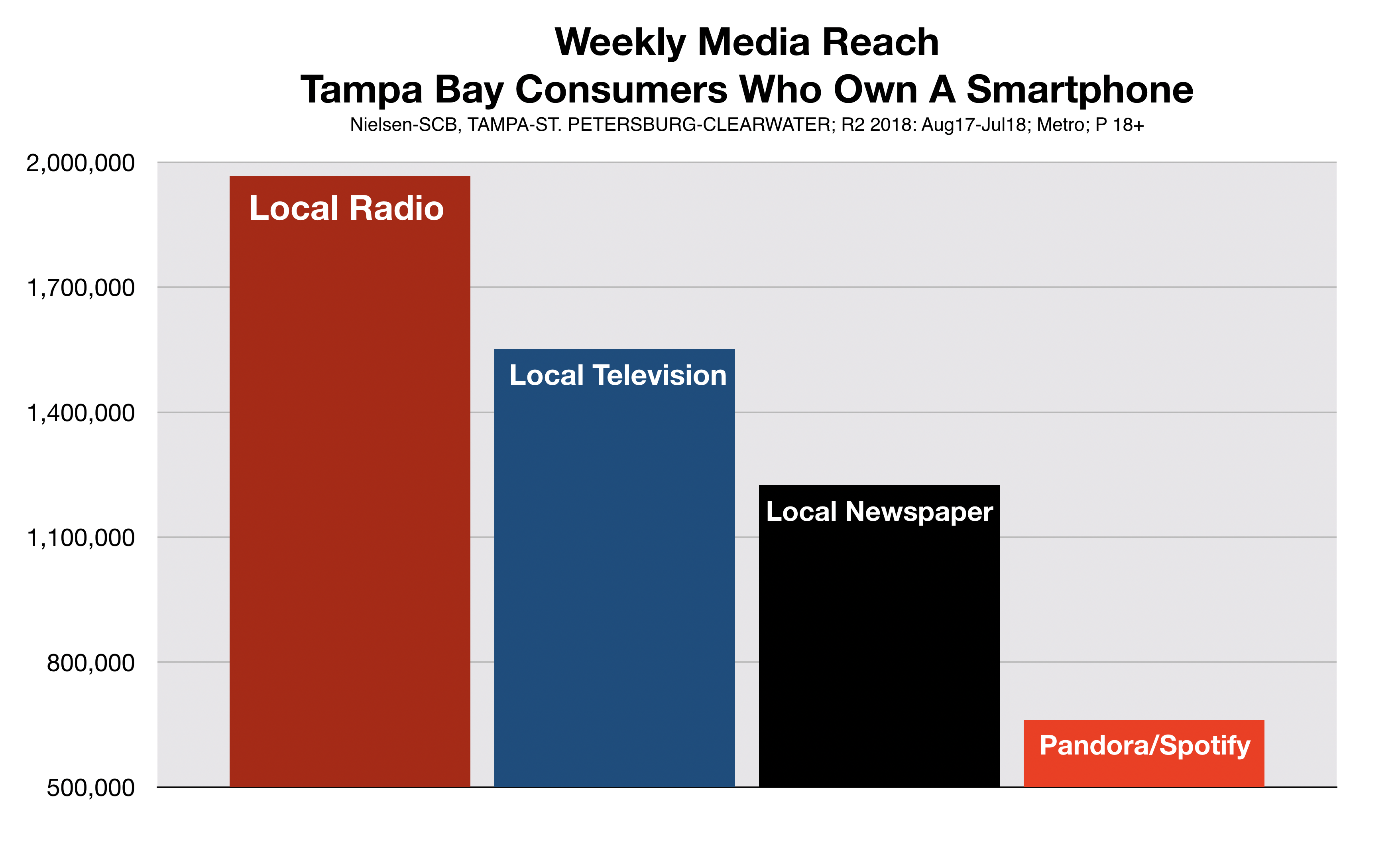 Tampa Radio Advertising Reaches Smartphone Owners