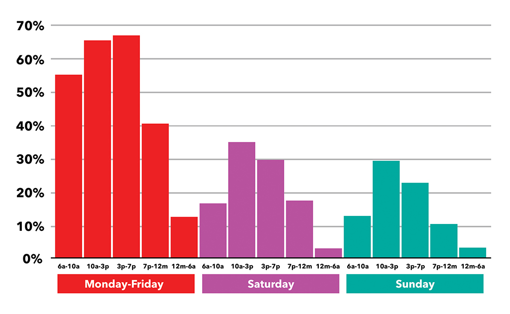 Tampa Radio Stations Listening By Time of Day